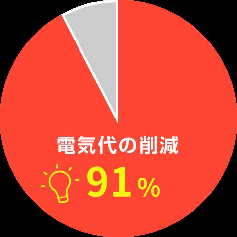 はい95%