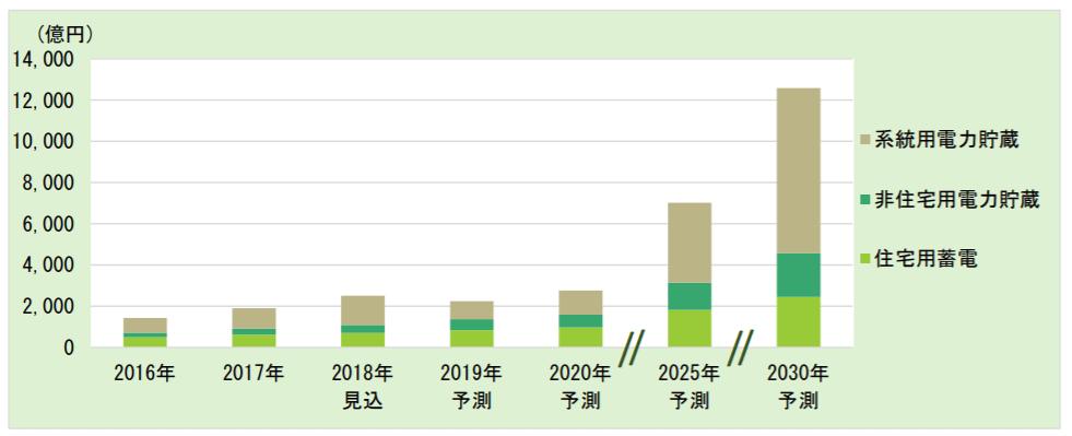 蓄電池の2030年市場拡大予測