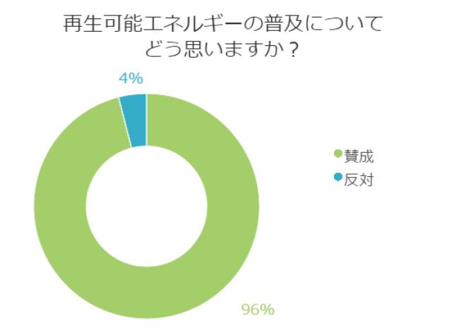 再生可能エネルギーのアンケート結果グラフ