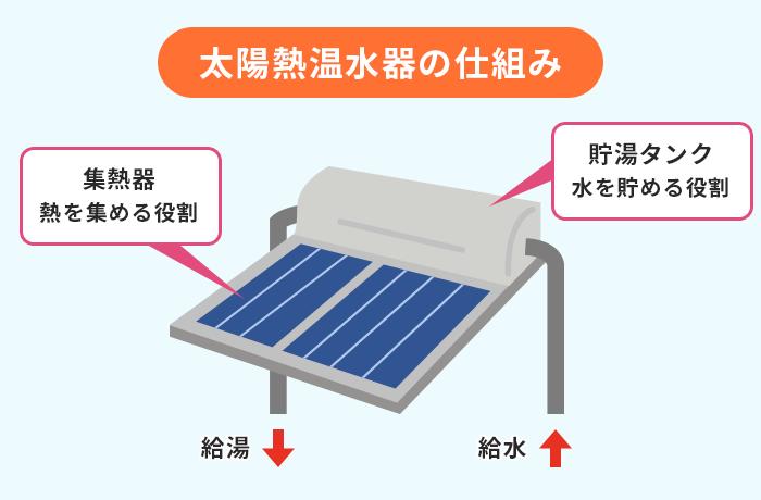 太陽熱温水器の仕組み