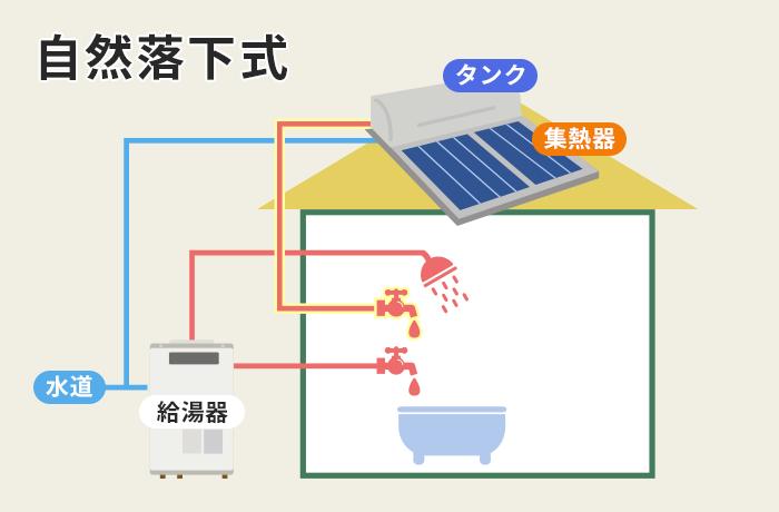 自然落下式太陽熱温水器