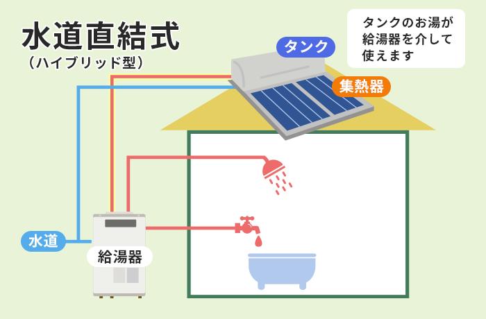 水道直結式太陽熱温水器