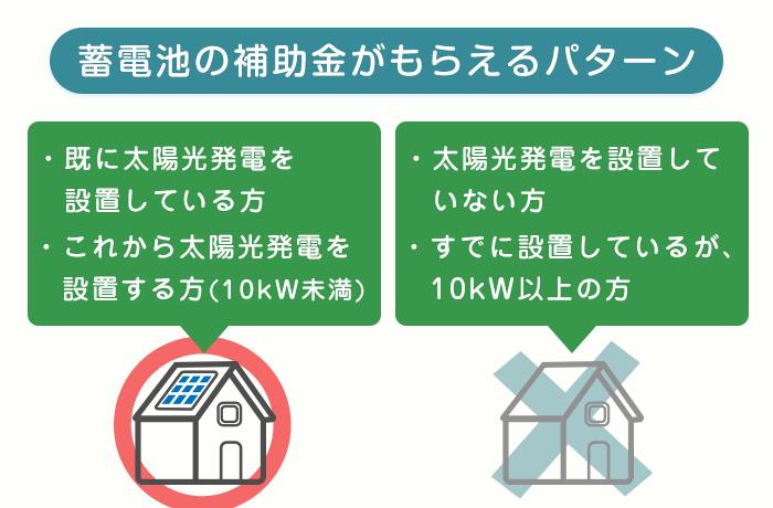 太陽光と蓄電池の補助金