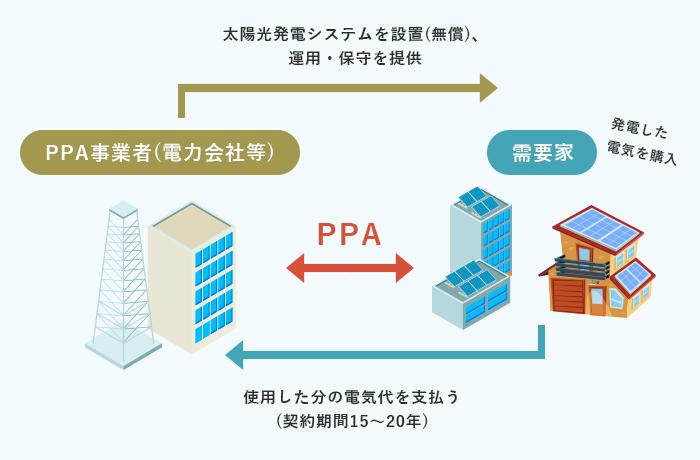 ソーラーPPAの仕組み