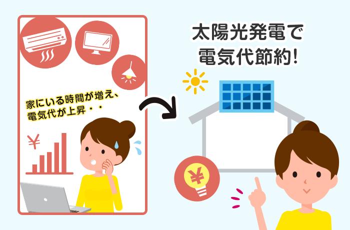 太陽光発電で節約